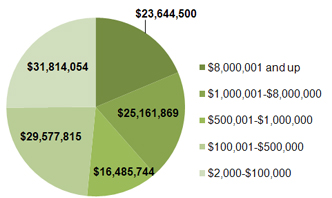 Dollar Amount by Contribution Group Pie Chart