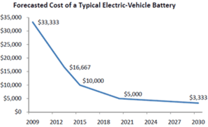 Battery cost graph