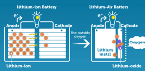 Lithium battery comparison