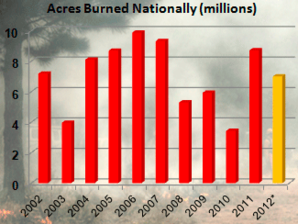 Acres burned chart