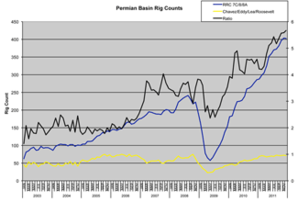 Permian basin drilling graphic