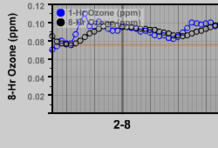 Air Quality Graph