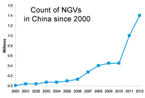 NGVs in China