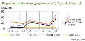 Spot gas prices