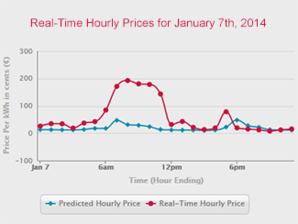 Comed Hourly Pricing >> Electricity Small But Enthusiastic Band Of Users Finds Big Savings