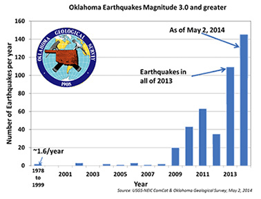 Earthquake graph