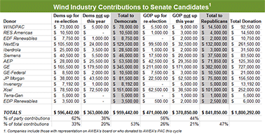 Wind Industry Contributions to Senate Candidates