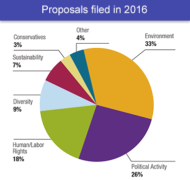 Pie chart of filed shareholder resolutions