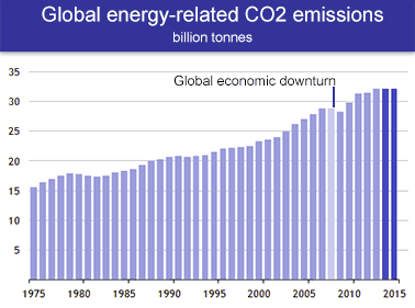 Energy-related CO2 emissions graph