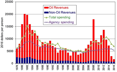 Graph of Alaska per-capita revenues and spending adjusted for inflation
