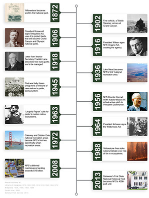 history of the national parks timeline