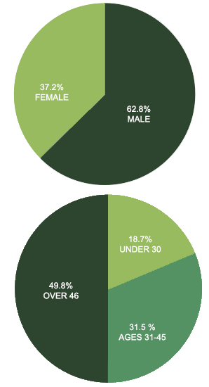 Park Service gender and age pie charts
