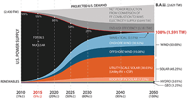 projected energy mix graph