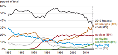 graph of Share of U.S. electricity generation by source
