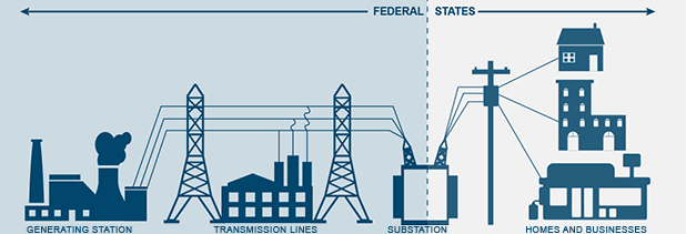 electric grid infographic