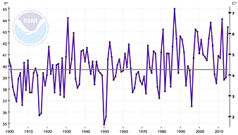 Graph of North Dakota average temperatures 1900-2010
