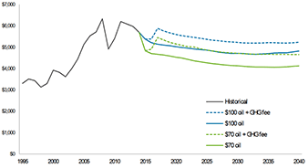 graph of household energy costs