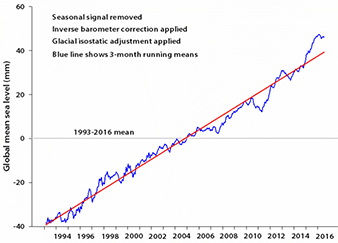 Sea level rise graph