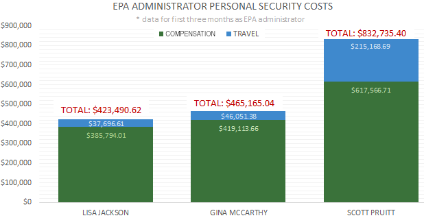 EPA Administrator personal security costs graph. Data: EPA records obtained by E&E News under FOIA