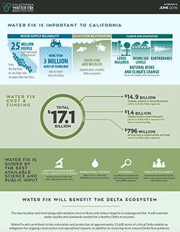 Califonia WaterFix infographic. Image credit: @CAWaterFix/Twitter