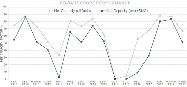 Edwardsport Capacity Factor graph. Data source: IURC filings