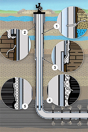 Wellbore fluid movement illustration. Graphic credit: U.S. EPA