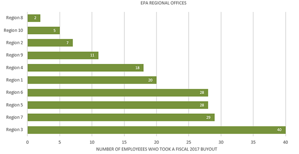 EPA Regional office buyouts. Chart: Claudine Hellmuth/E&E News; Data: Obtained under FOIA