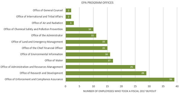 EPA Program office buyouts. Graphic credit: Chart: Claudine Hellmuth/E&E News; Data: Obtained under FOIA