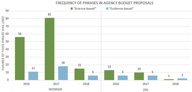 "Graph showing frequency of the phrases ""science-based"" and ""evidence-based"" in agency budget proposals. Graph credit: Claudine Hellmuth/E&E News; Data: U.S. EPA, Interior Department"