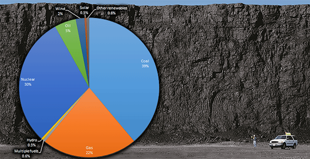 Coal and fuel pie chart. Chart: Claudine Hellmuth/E&E News; Photo: Peabody Energy