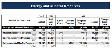 Budget table shows no funding for USGS environmental health research. Photo credit: USGS