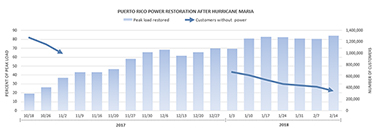 Bar chart showing percent of peak load restored and number of customers without power by date. Data source: Puerto Rico Electric Power Authority