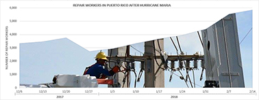Photo credit: Fluor Corp./Army Corps of Engineers. Data credit: Puerto Rico Electric Power Authority/Energy Department (data); E&E News (chart)