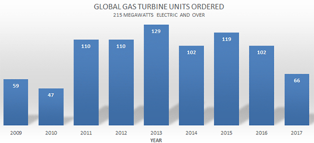 GE turbine orders. Graph data: McCoy Power Reports.