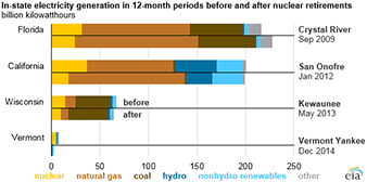 Retired nuclear plant chart. Graph credit: EIA