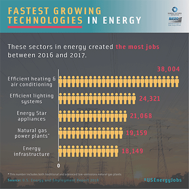 Graphic showing energy jobs created by sector. Graphic credit: U.S. Energy and Employment Report 2018/National Association of State Energy Officials