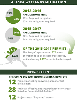 Alaska wetlands mitigation infographic. Graphic credit: Claudine Hellmuth/E&E News; Data: E&E News analysis of Army Corps of Engineers permits