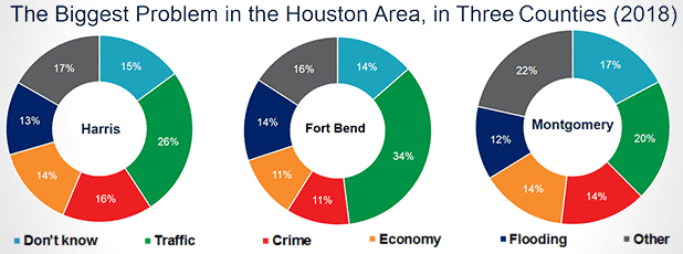 Pie chart graphics of Houston area problems. Photo credit: Kinder Institute for Urban Research