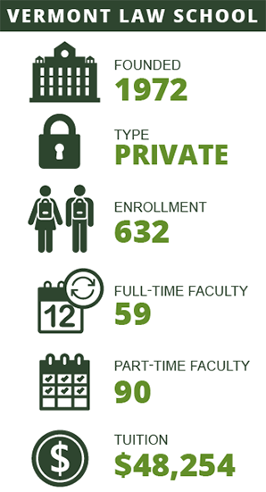 Vermont Law School by the numbers graphic. Image credit: Claudine Hellmuth/E&E News; Data: Vermont Law School's 2017 report to the American Bar Association