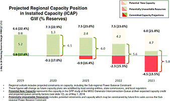 Graph of Projected Regional Capacity Position in Installed Capacity. Image credit: Midcontinent Independent System Operator