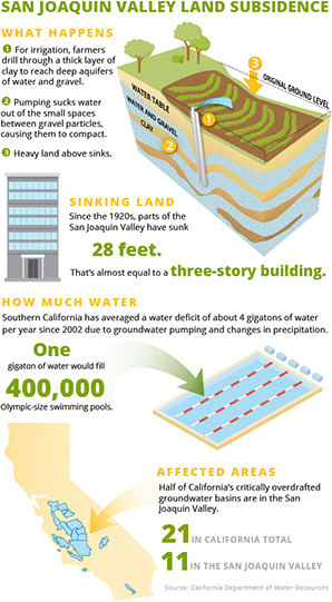 Land subsidence in San Joaquin Valley.  Graphic credits: Claudine Hellmuth/E&E News (infographic and diagram); Freepik.com (pool and building icons); Data: California Department of Water Resources/NASA/USGS