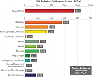 Direct greenhouse gas emissions reported by sector in 2016. Photo credit: EPA