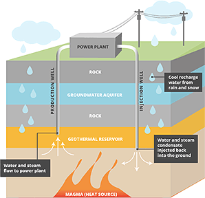 Infographic of how Ormat's Casa Diablo binary geothermal plant works. Graphic credit: Claudine Hellmuth/E&E News(graphic); Ormat Technologies(data)