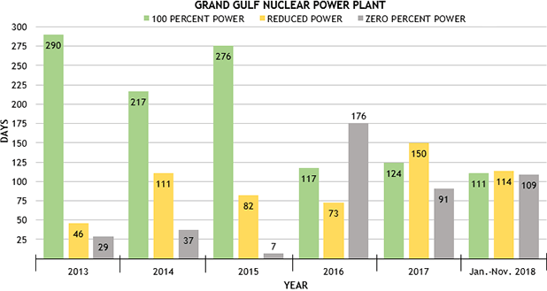 Bar graph showing power levels at Grand Gulf from 2013-2018. Image credit: Claudine Hellmuth/E&E News(chart); Data compiled by E&E News from power reactor status reports from the U.S. Nuclear Regulatory Commission