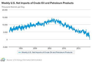 crude imports chart. Photo credit: Energy Information Administration