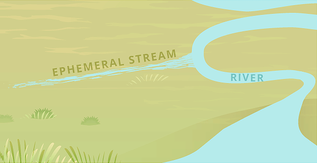 Ephemeral stream illustration WOTUS. Graphic credit: Claudine Hellmuth/E&E News