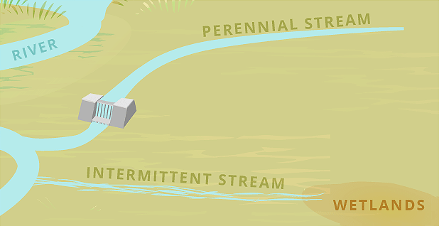 Perennial and intermittent stream illustration WOTUS. Graphic credit: Claudine Hellmuth/E&E News