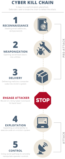 Cyber Kill Chain infographic. Graphic credits: Claudine Hellmuth/E&E News(graphic); Freepik(icons); Lockheed Martin Corp., SANS Institute(data)