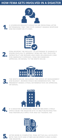 How FEMA works infographic. Image credit: Claudine Hellmuth/E&E News