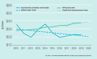 BPA rate chart. Graph credit: 2018 BPA Strategic Plan
